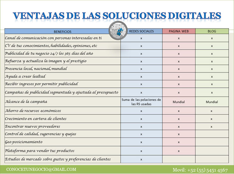 Ventajas de las Soluciones Digitales