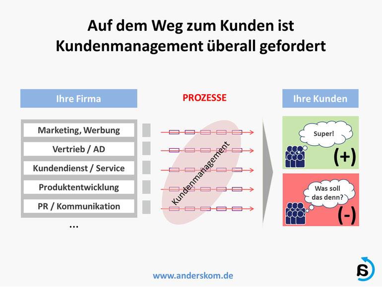 Agiles Kundenmanagement