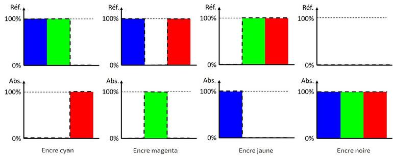 Spectres idéaux de réflexion et d'absorption des encres CMJN