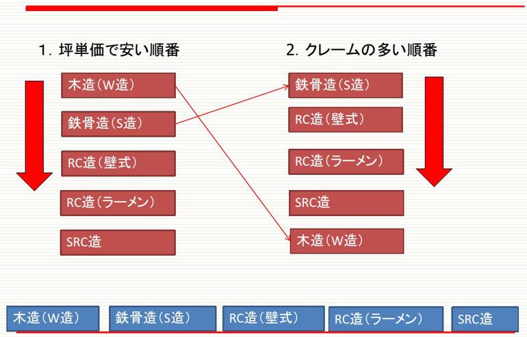 建築構造とコスト・クレームの関係図