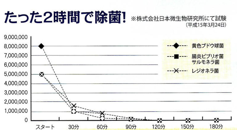 日本微生物研究所にて除菌試験の結果