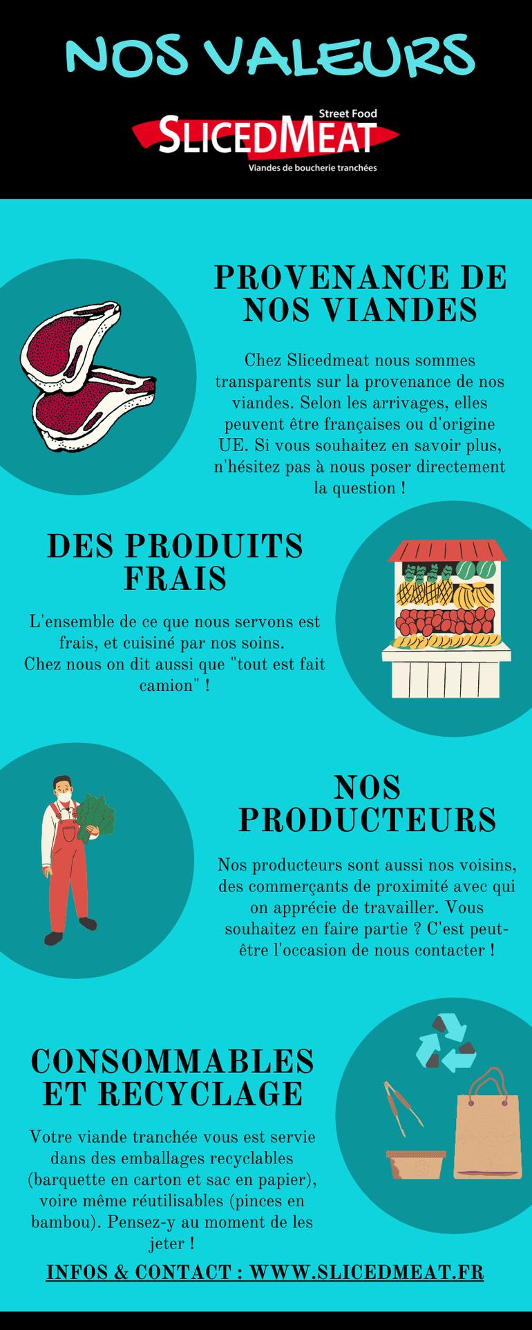 Les valeurs du foodtruck Slicedmeat : provenance des viandes, produits frais et locaux, cuisine maison, emballages recyclables pour respecter l'environnement