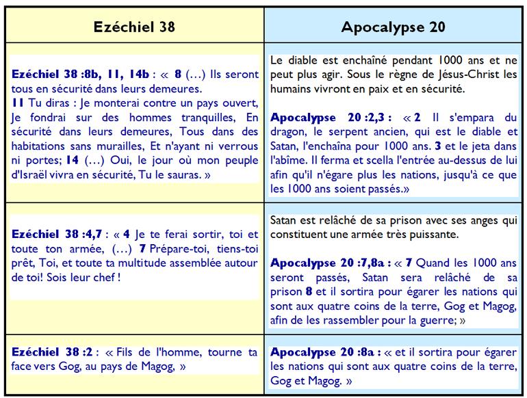 Les prophéties d'Ezéchiel au chapitre 38 parlent en détail de Gog de Magog et décrivent le même évènement qu'Apocalypse 20.  Gog sera à la tête d'une multitude qui va marcher contre les serviteurs de Dieu (Israël spirituel) rassemblés d'entre les peuples.