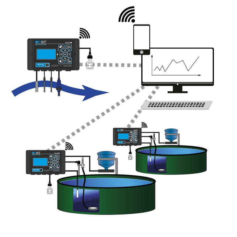 Darstellung der SENECT Monitoring & Control Architektur