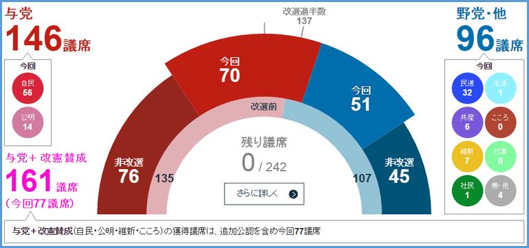 2016参院選の開票結果