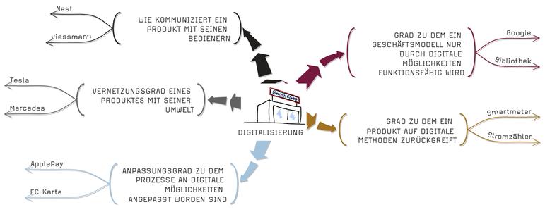 Digitalisierung im vertrieb und Big Data Nutzung zur intelligenten Neukundenidentifizierung