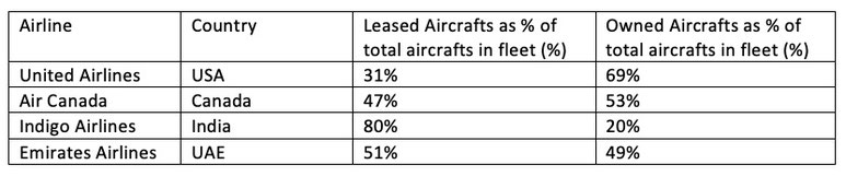 Comparison Airlines Aircrafts leasing and ownership
