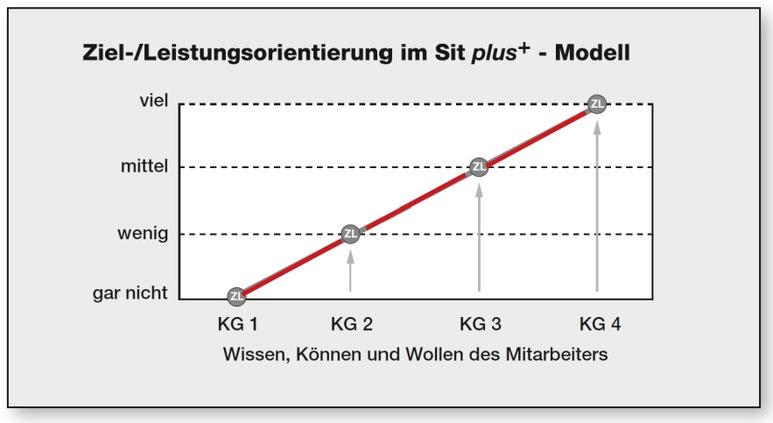 Verlauf der Führungsdimension Ziel-/Leistungsorientierung, (c) Neugebauer/Thülig, 2016