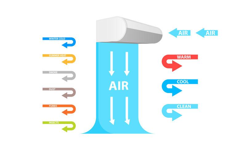 エアーカーテンの効果、防虫、ホコリ遮断、冷暖房遮断、分煙