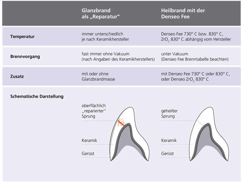 Quelle: Wissenschaftliche Untersuchung über die Wirksamkeit der Denseo Fee-Schlussbericht vom 05.03.2008, Prof. (UH) Dr. Wolf-Dieter Muller, Leiter Biomaterialforschung und zahnärztliche Werkstoffkunde der Charité Berlin