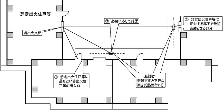 避難光庭に面する廊下を経由して避難する者が受ける熱量の算定において、受熱面(避難者)と等価開口部から噴出する熱気流の面の最短距離