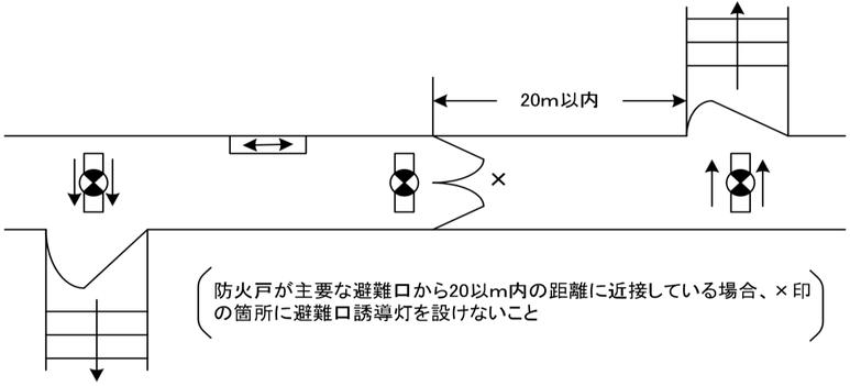 廊下等の防火戸に設ける避難口誘導灯
