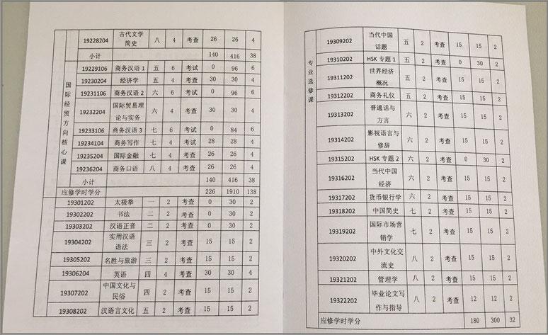 大連外国語大学 本科シラバス(授業計画/単位表)