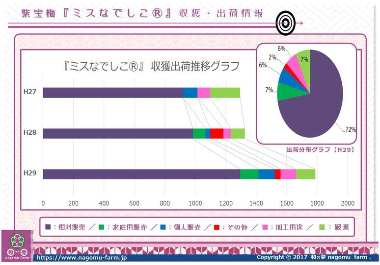 紫宝梅『ミスなでしこⓇ』 収獲出荷推移【2017】 和×夢 nagomu farm