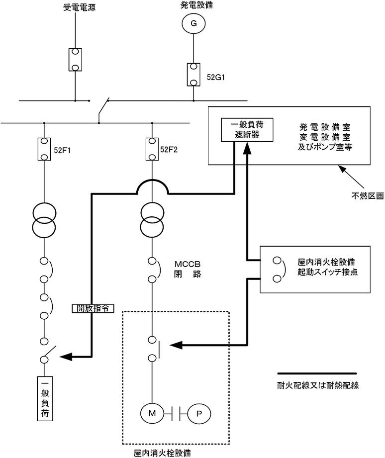 一般負荷を遮断する場合の操作回路等の耐火配線又は耐熱配線