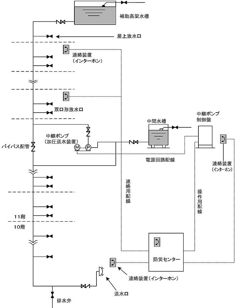 11階以上の建築物に設置する連結送水管に加圧送水装置を設ける場合