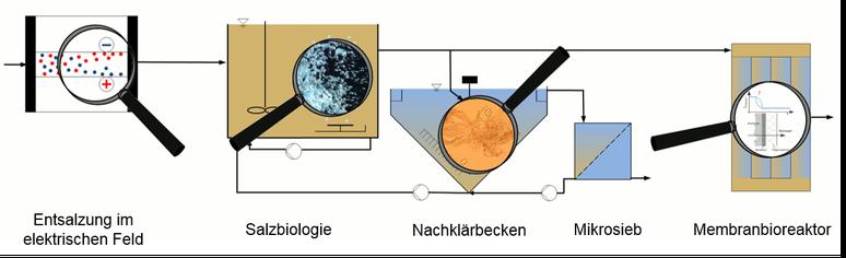 Mögliche Verfahrenskopplung der Verfahren aus TP 2