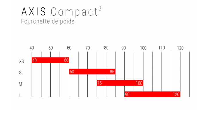 Les fourchettes de poids de l'Axis Compact 3