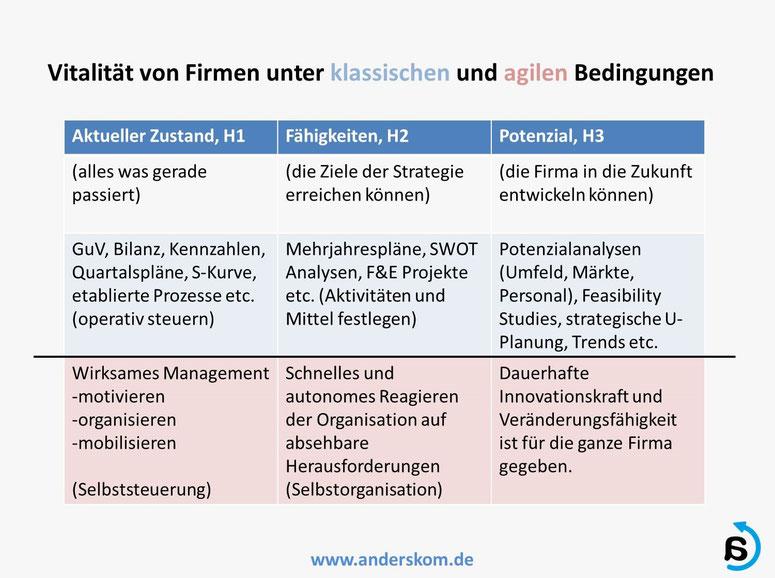 Agilität im Mittelstand und Management, von Andreas Karutz