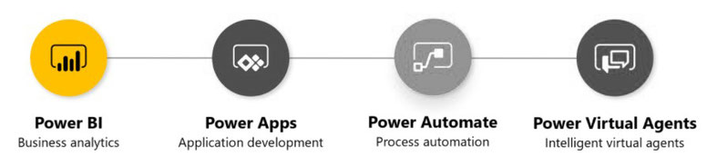 Power BI Teil der Power Platform