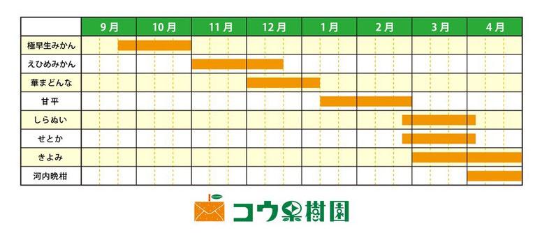 コウ果樹園のみかん収穫カレンダー