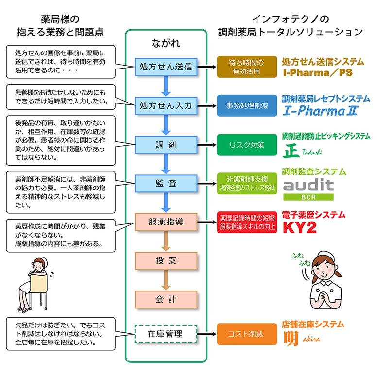 トータルソリューションのフロー図