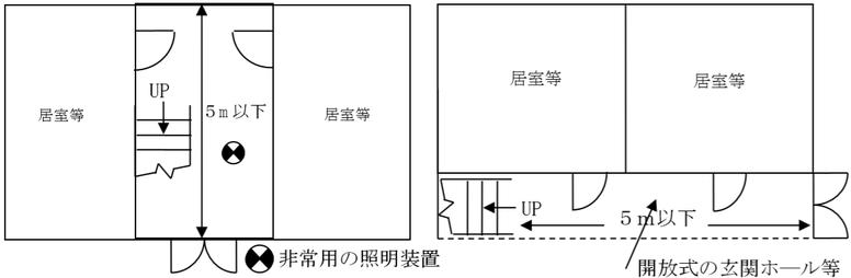 令第32条又は条例第47条の規定を適用し、避難口誘導灯を設置しないことができる場合