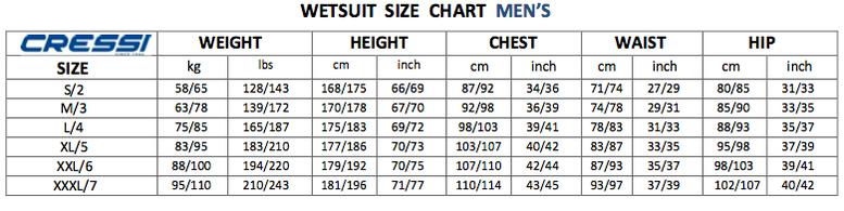 Weight:体重/Height:身長/Chest:胸囲/Waits:腹囲/Hips:尻囲