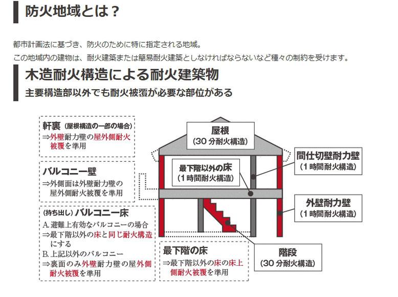 防火地域・木造耐火構造による耐火建築物