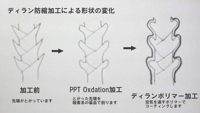 ディラン防縮加工による形状の変化