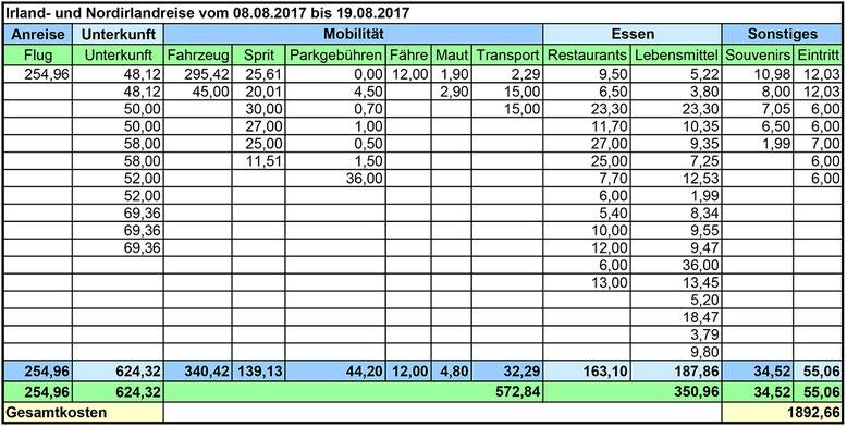 Die Gesamtkosten betrugen etwa 1.900 €. Von einigen kleineren Posten fehlen allerdings die Belege, so dass wir letzten Endes fast 2.000 € ausgegeben haben dürften.