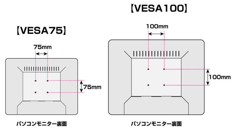 VESA75とVESA100の図