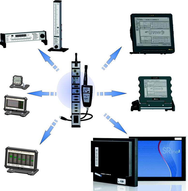 Qualitätsdatensysteme mit IMB-Integration/Funktechnik