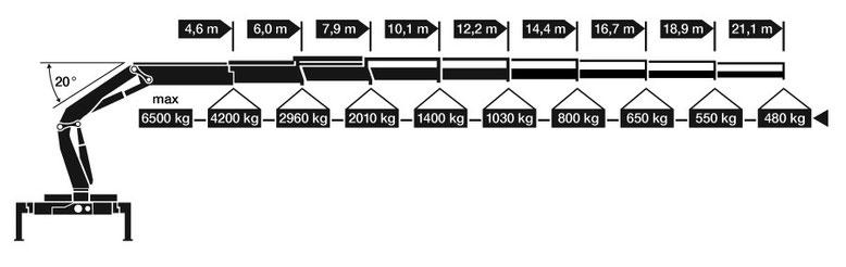 Technische Daten Palfinger Ladekran - das Herzstück der Zimmerei Tobias Lutz