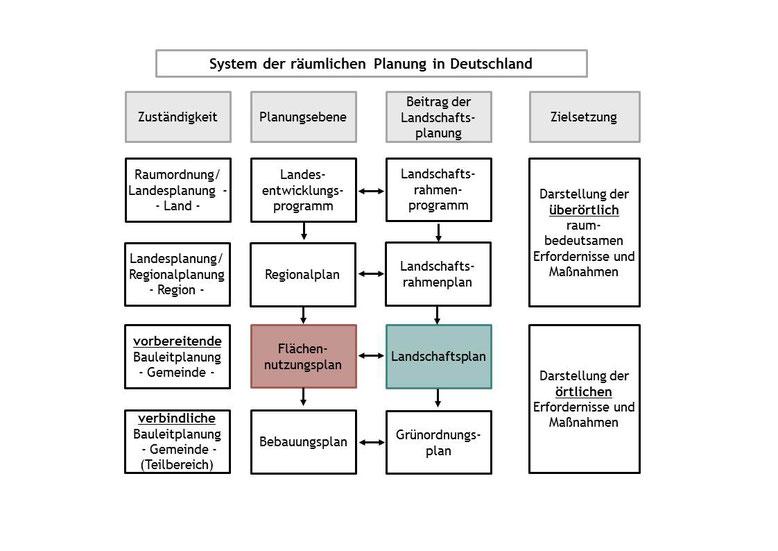System der räumlichen Planung in Deutschland (Quelle: Kling Consult)