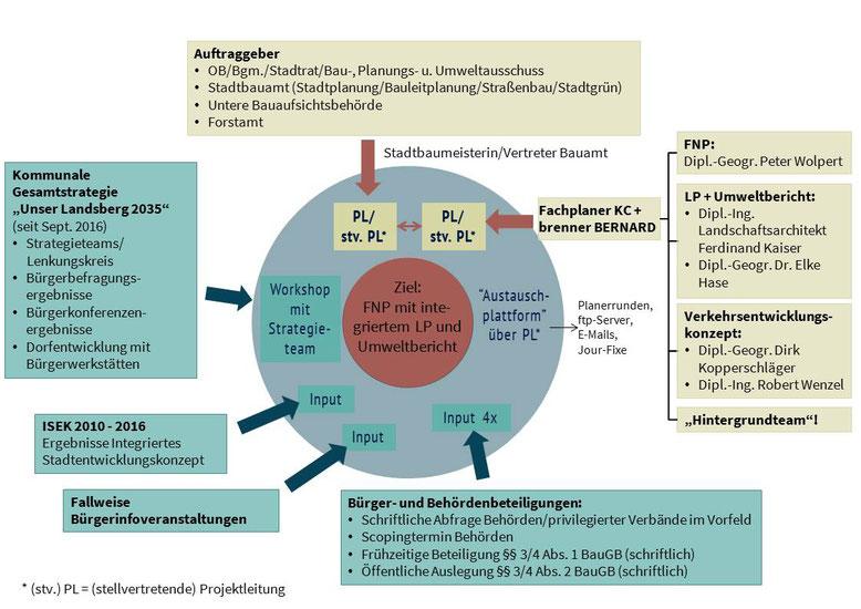 Einbindung der Fachstellen und vorliegenden Grundlagen (Quelle: Kling Consult)