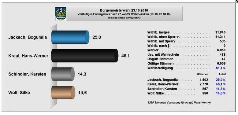 Quelle: http://www.stadt-oebisfelde-weferlingen.de/seite/286895/wahlen.html