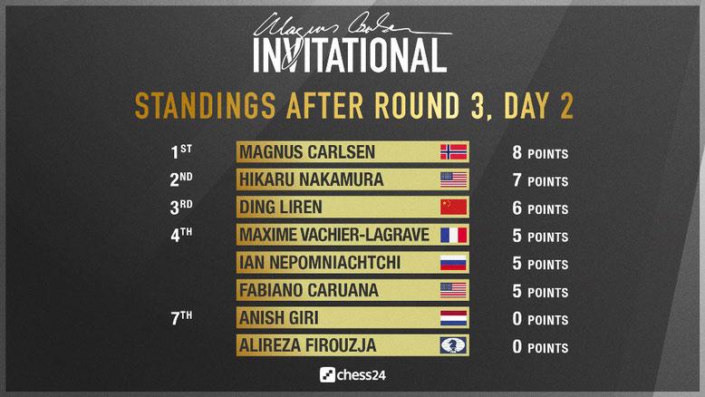 Zwischenstand nach 3 Runden, Magnus Carlsen Invitational