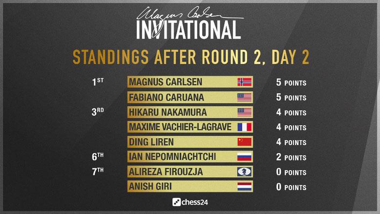 Zwischenstand nach 2 Runden, Magnus Carlsen Invitational
