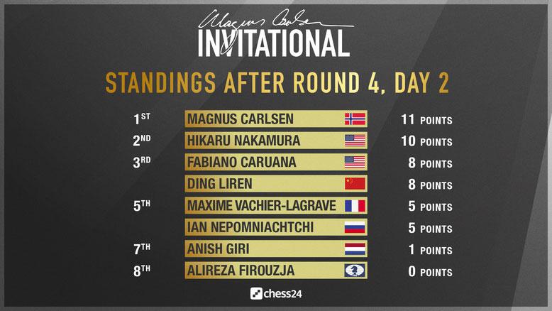 Zwischenstand nach Runde 4, Magnus Carlsen Invitational