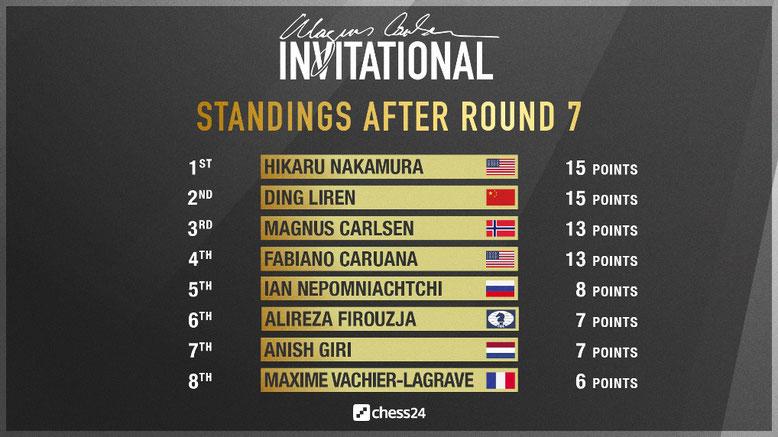 Tabelle nach der siebten Runde im Magnus Carlsen Invitational