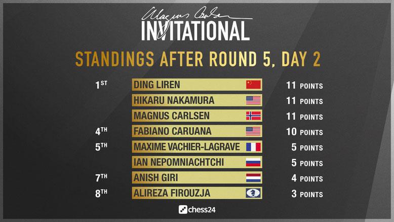 Magnus Carlsen Invitational, Zwischenstand nach Runde 5