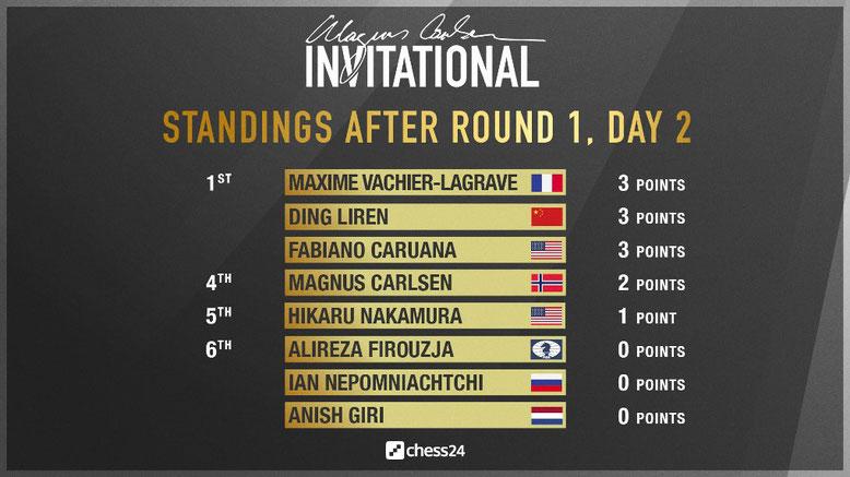 Rangliste nach der ersten Runde des Magnus Carlsen Invitationals
