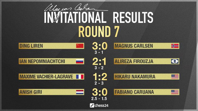 Ergebnisse der siebten Runde, Magnus Carlsen Invitational