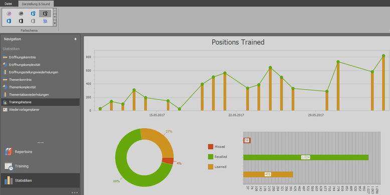 Chess Position Trainer: Statistiken