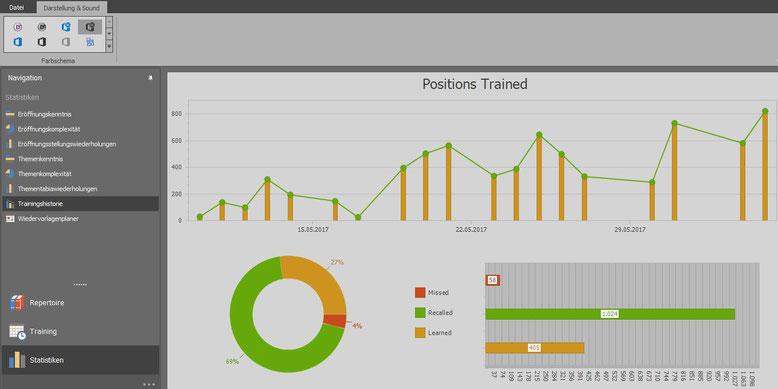 Chess Position Trainer: Statistiken