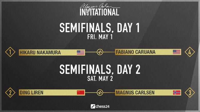 Magnus Carlsen Invitational, Halbfinale Auslosung