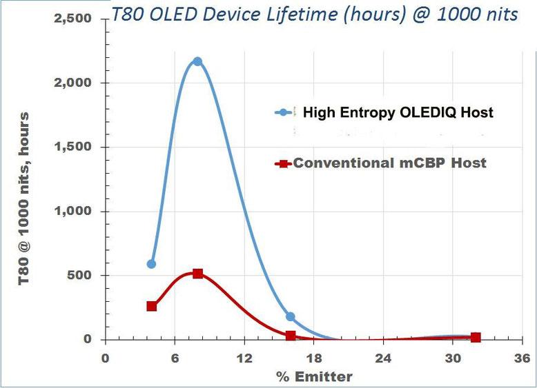 OLEDIQ™材料を適用して改善されたOLEDデバイスの寿命、Source:molecularglasses.com