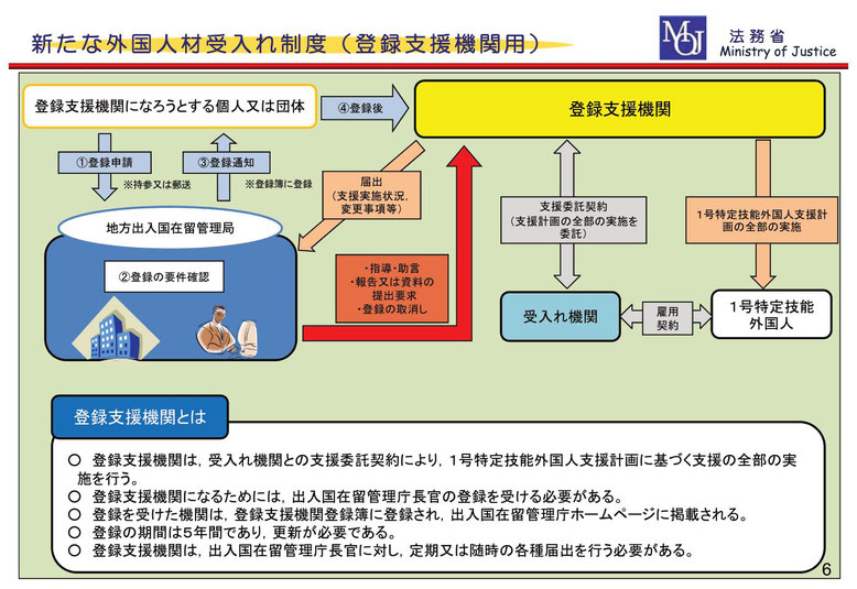 「登録支援機関」のイメージ図(法務省資料より転載)