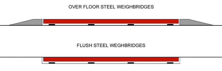 Over floor or flush steel weighbridges